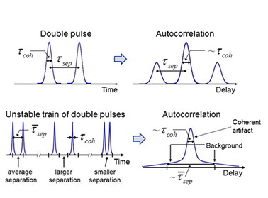 Images of double pulses