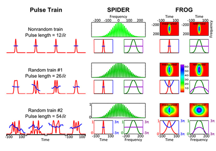 Visualization of pulse train.