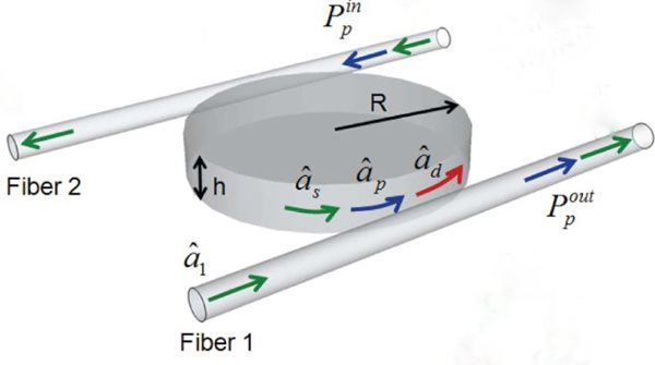 one model of all-optical switch utilizing a microdisc.